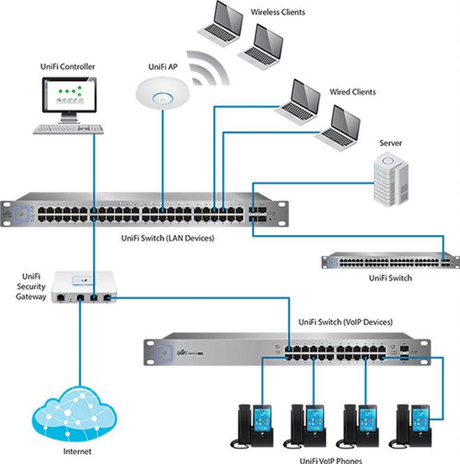 ubiquiti wiring diagram ubiquiti 48 port unifi network poe switch rapid wire communications  48 port unifi network poe switch